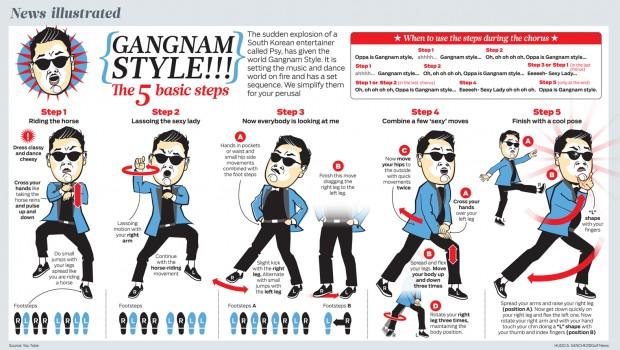 gangnam style pasii